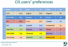 CIS arbitration users' preferences: rules, law, seat